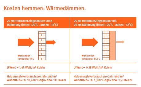 Wärmedämmung. Der richtige Wärmeschutz für Ihr Zuhause / Wien Energie