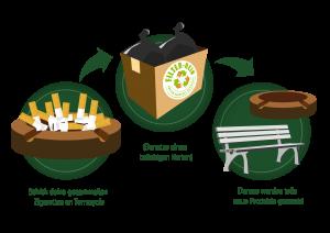 TerraCycle_Graphik_Sammeln und recyceln