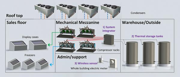 Stromspar-Kühlanlage