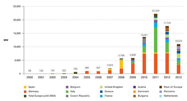 2014-Installierte-Leistung-Europa