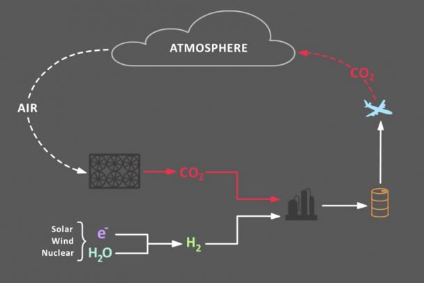Herstellung von Treibstoff - Kreislauf © Carbon Engineering