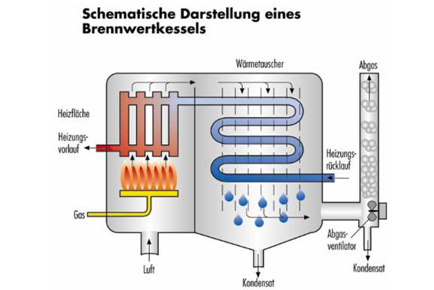 Brennwertkessel