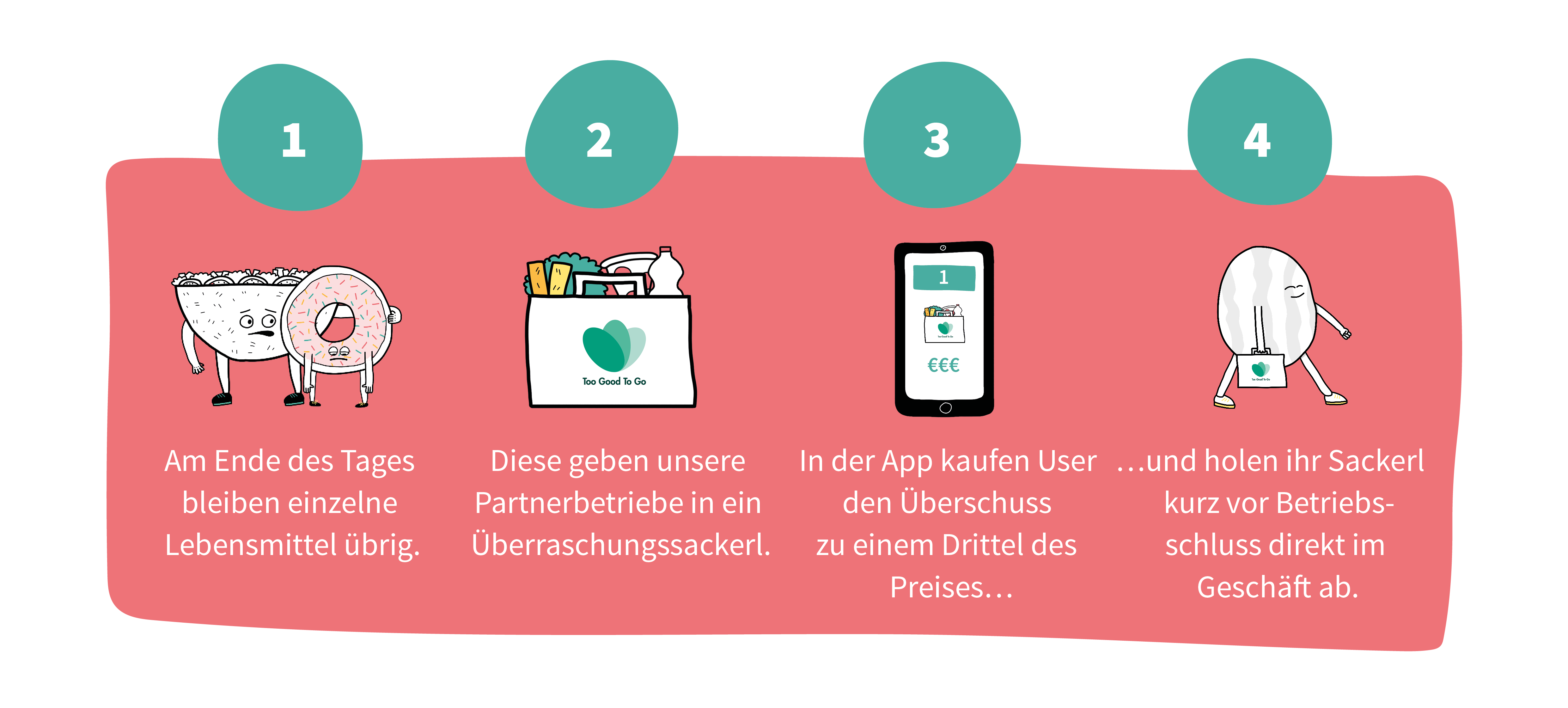 So funktioniert die App / (C) Too Good To Go