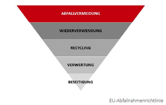 EU-Abfallrahmenrichtlinie. Fotocredit: Zero Waste Austria